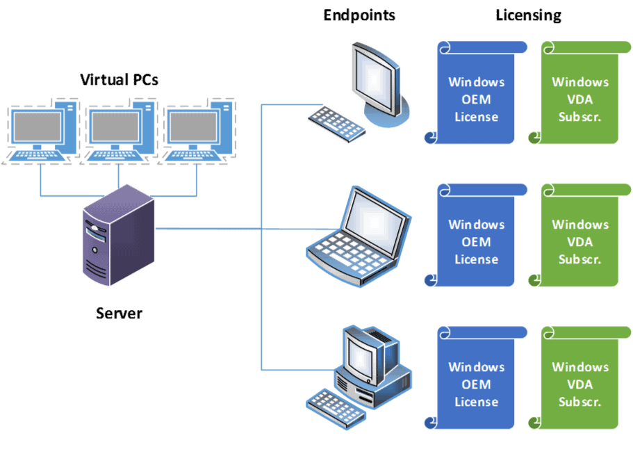 License Virtual Desktops for Windows